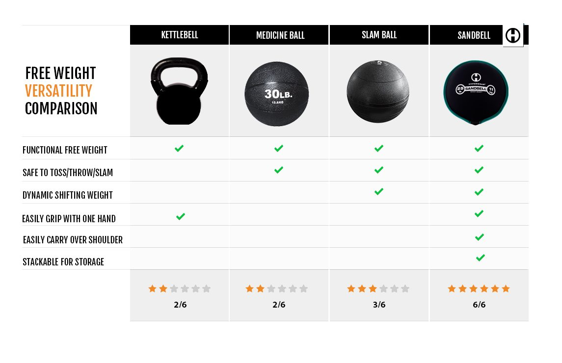 Functional Training Tools Comparison